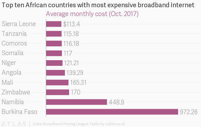 Where is the cheapest internet in Africa? Nigeria, Kenya or