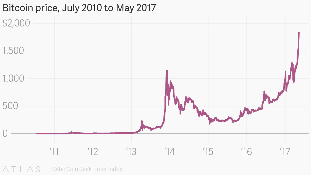 Bitcoin Price July 2010 To May 2017