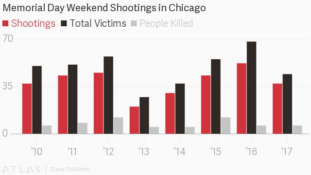 1 killed, two dozen wounded in Memorial Day shootings in Chicago