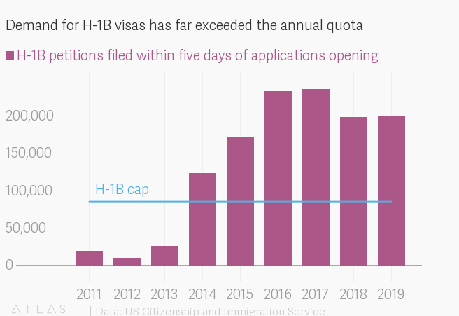Donald Trump may have killed the H-1B visa euphoria — Quartz India