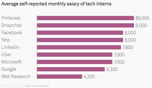 How much interns at tech companies like Facebook, Google