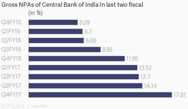 Central Bank of India comes under RBI's prompt corrective action