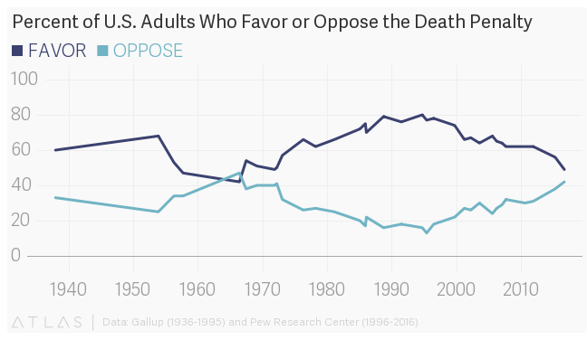 The different cases supporting and opposing capital punishment