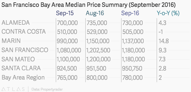 San Francisco Bay Area Home Sales, PropertyRadar