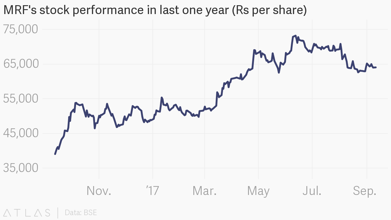 MRF's stock performance in last one year (Rs per share)