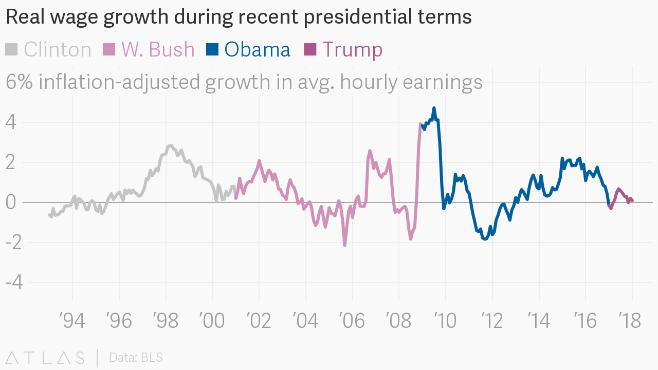 Real Wage Growth During Recent Presidential Terms