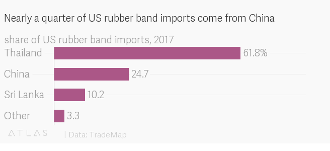 Rubber bands are the latest front in Trump's trade war — Quartz