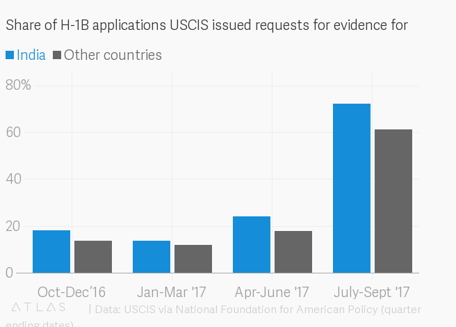 India's H-1B visa applicants are getting rejected at higher