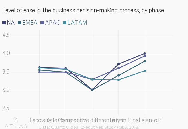 Level of ease in the business decision-making process, by phase