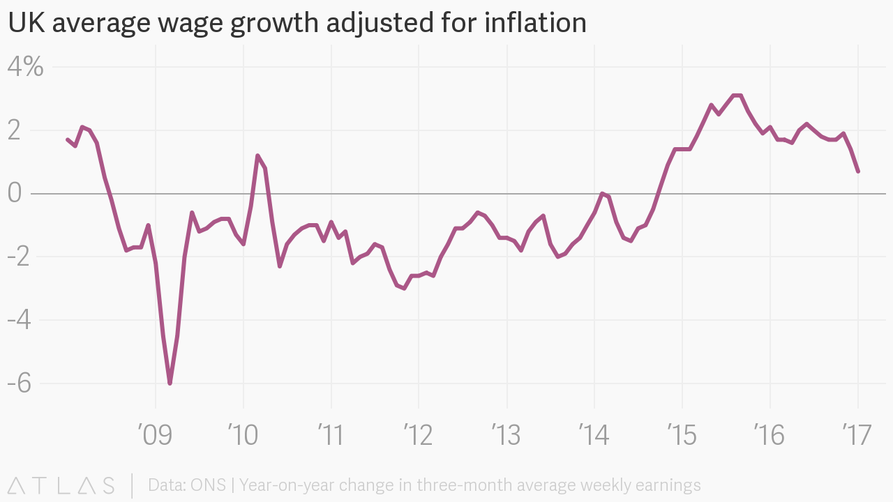 Uk Average Wage Growth Adjusted For Inflation