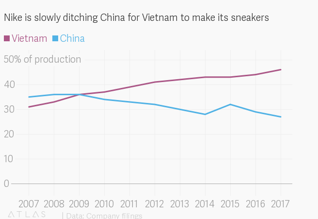 Nike and Adidas are steadily ditching China for Vietnam to