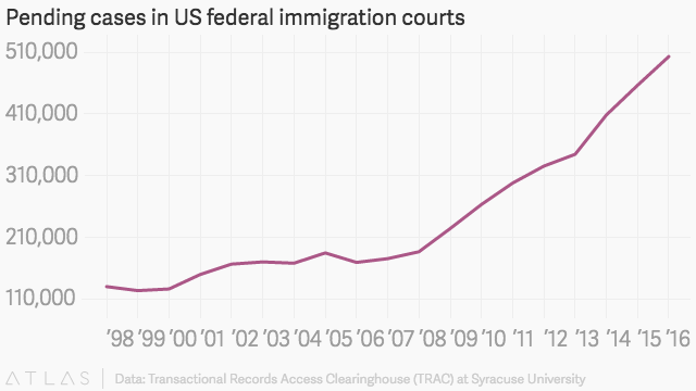 US immigration courts are severely overloaded, with a record