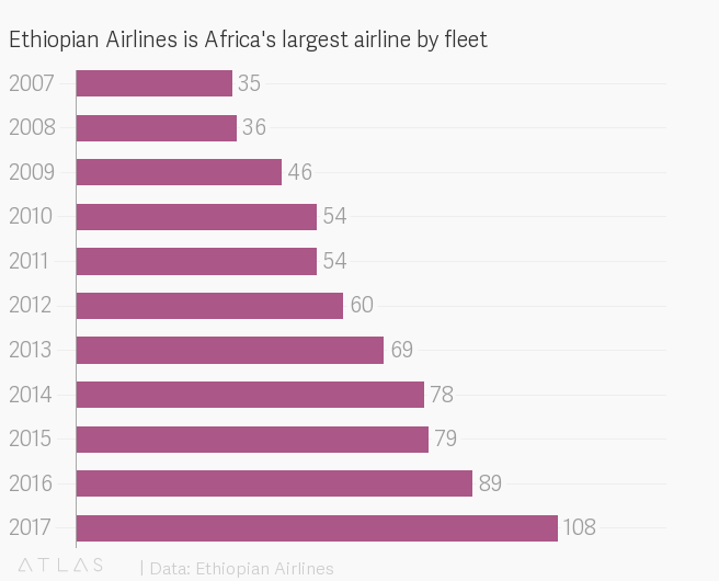 Ethiopian Airlines pan-African strategy to dominate Africa