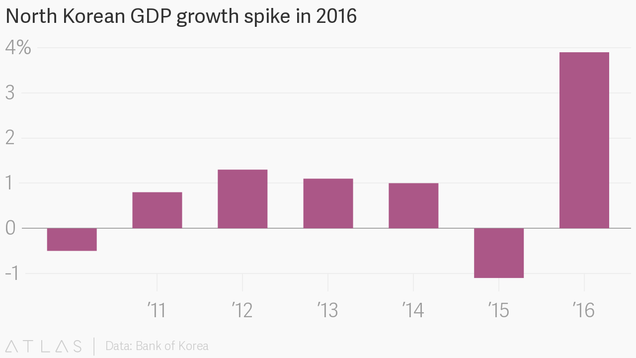 North Korean Gdp Growth Spike In 2016