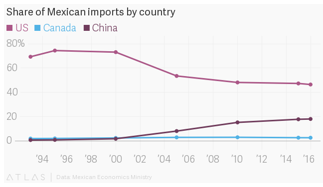 NAFTA doesn't protect the US, Mexico, and Canada from cheap Chinese