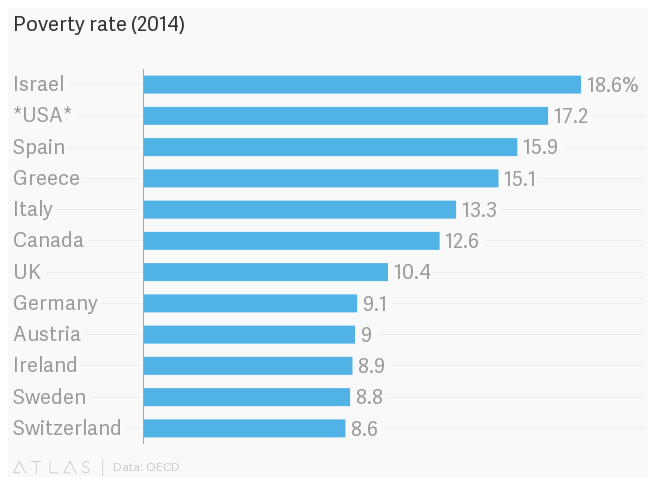 The US Doesnt Look Like A Developed Country Quartz - Which country has the highest poverty rate