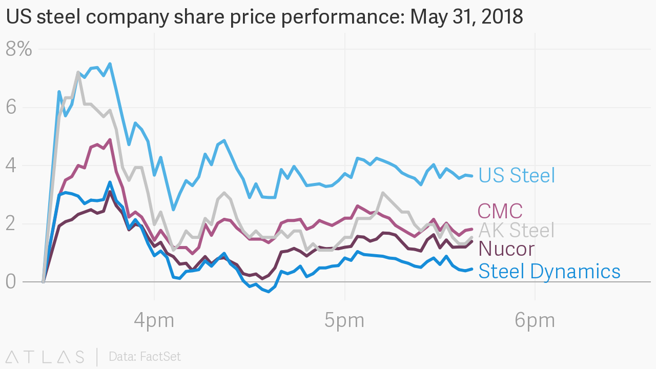 steel share price today