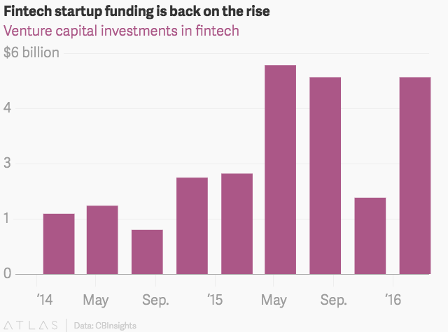 Venture capital funding is flowing back to fintech startups
