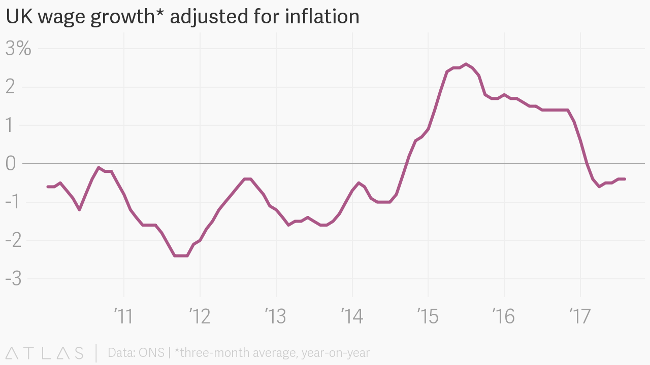 Uk Wage Growth Adjusted For Inflation