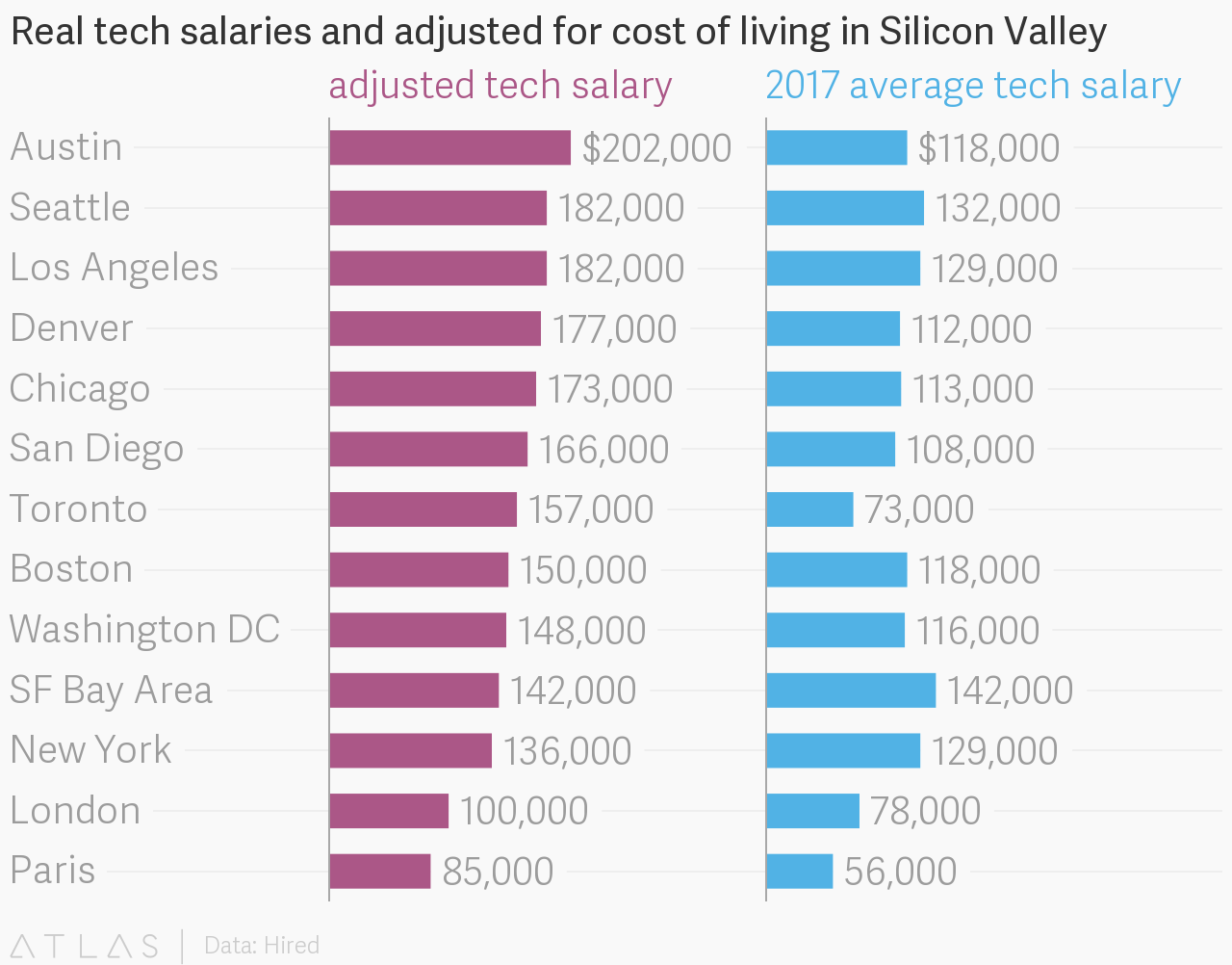 real tech salaries and adjusted for cost of living in silicon valley. Black Bedroom Furniture Sets. Home Design Ideas