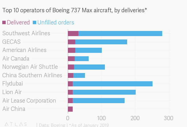 Which airline has the most Boeing 737 Max 8s in its fleet
