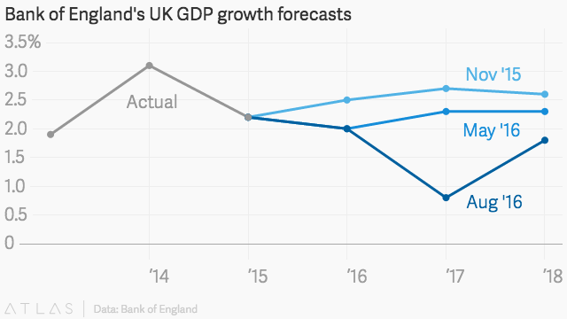 Interest rates: What Brexit will do to Britain, according to the Bank of England — Quartz
