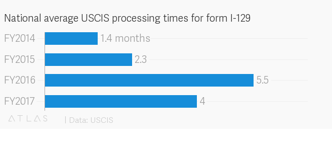 Why did USCIS really resume H-1B premium processing