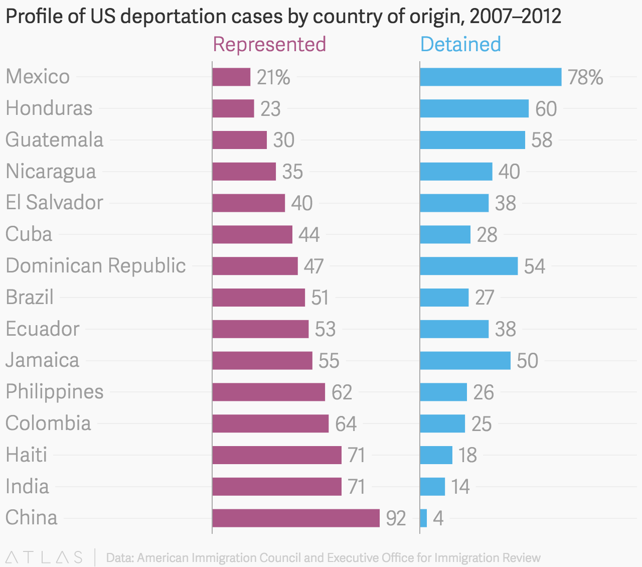 Profile Of US Deportation Cases By Country Of Origin, 2007