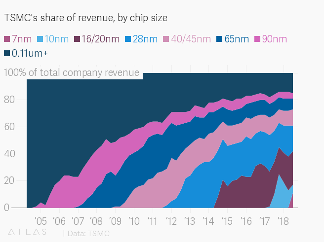 TSMC's share of revenue, by chip size