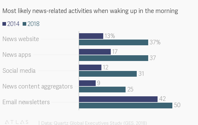 Most likely news-related activities when waking up in the morning