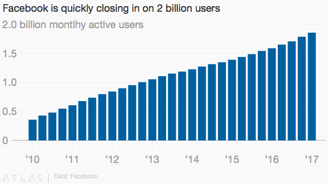 Facebook 2 billion active users