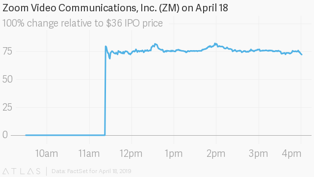 Zoom, a video-conferencing company, soars 72% at closing