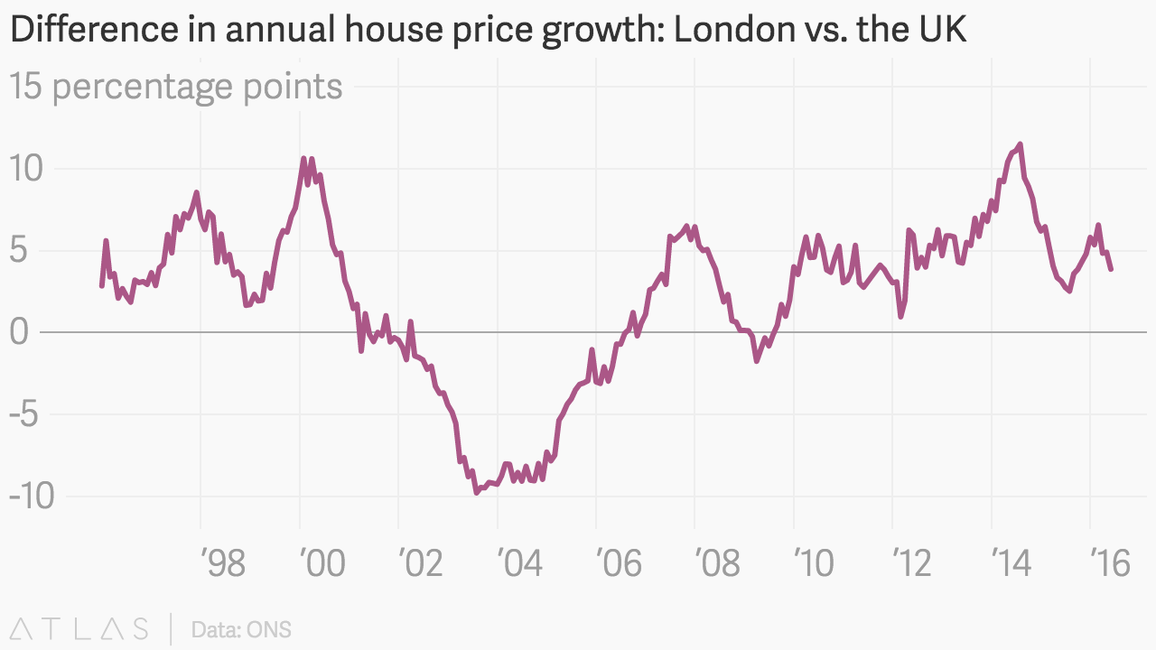 Difference In Annual House Price Growth London Vs The Uk