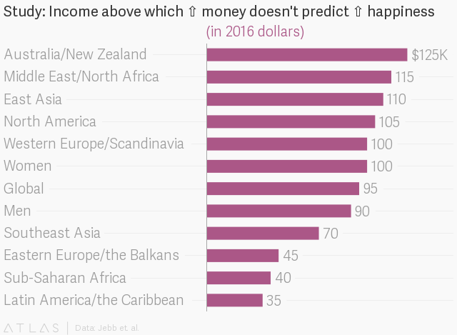 Does money buy happiness? Yes, up to a point  — Quartz
