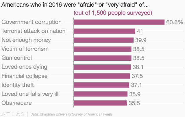 The psychology of why Americans are more scared of terrorism