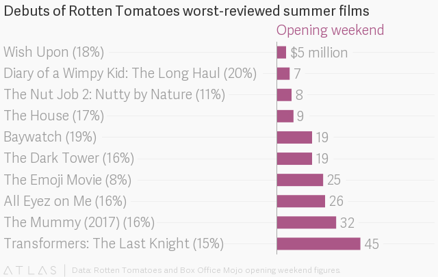 Rotten Tomatoes helped destroy these 10 awful movies of the