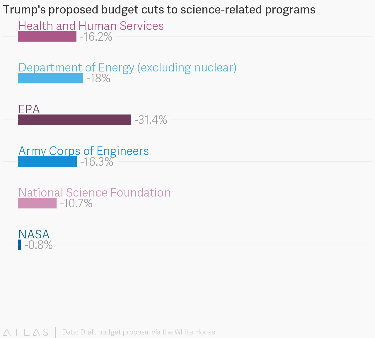 trumps proposed budget cuts to science related programs