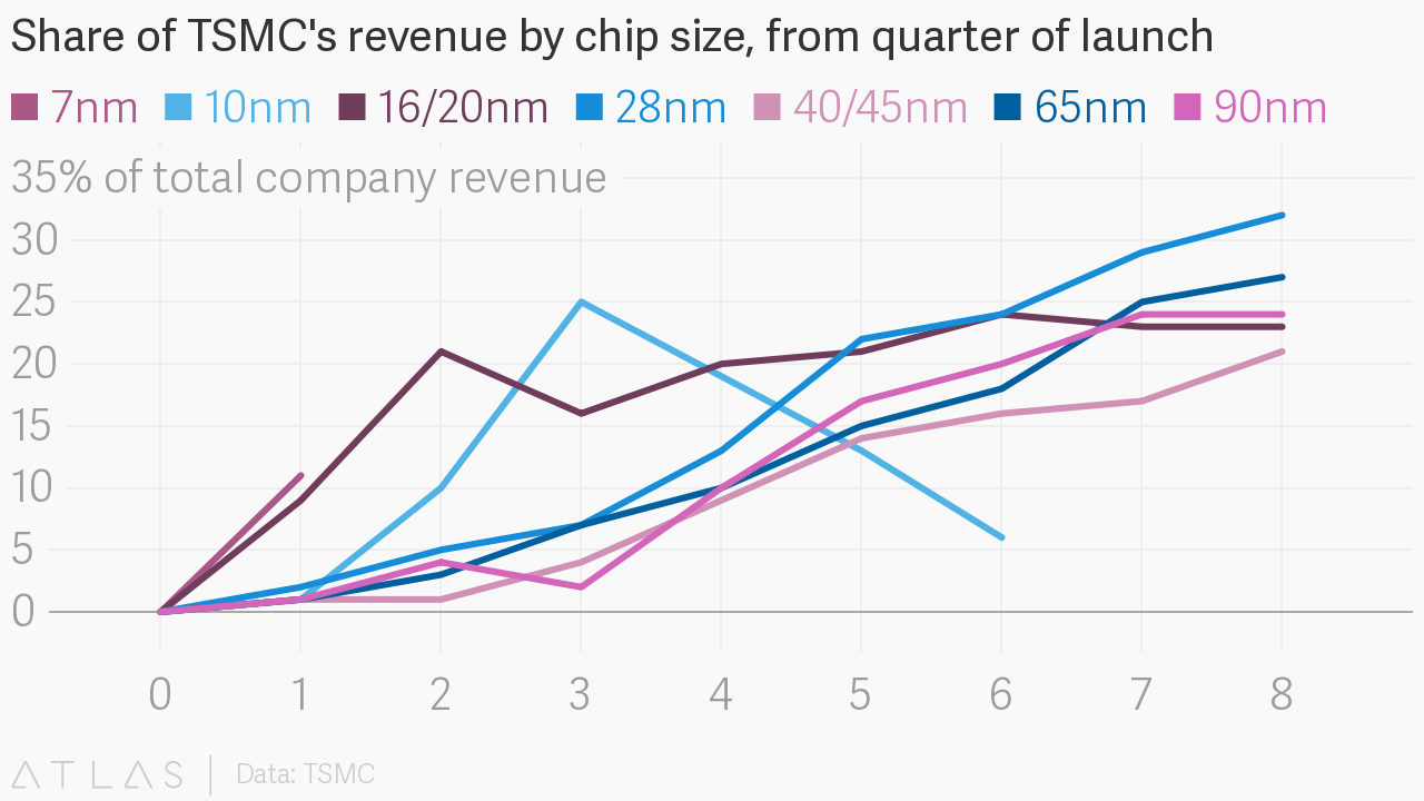Share of TSMC's revenue by chip size, from quarter of launch