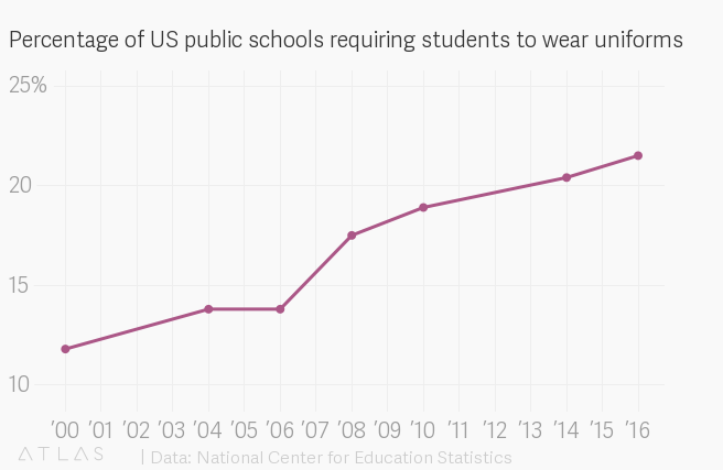 School uniforms are rapidly on the rise at US public schools