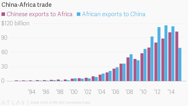 The best days of selling cheap Chinese goods in Africa are