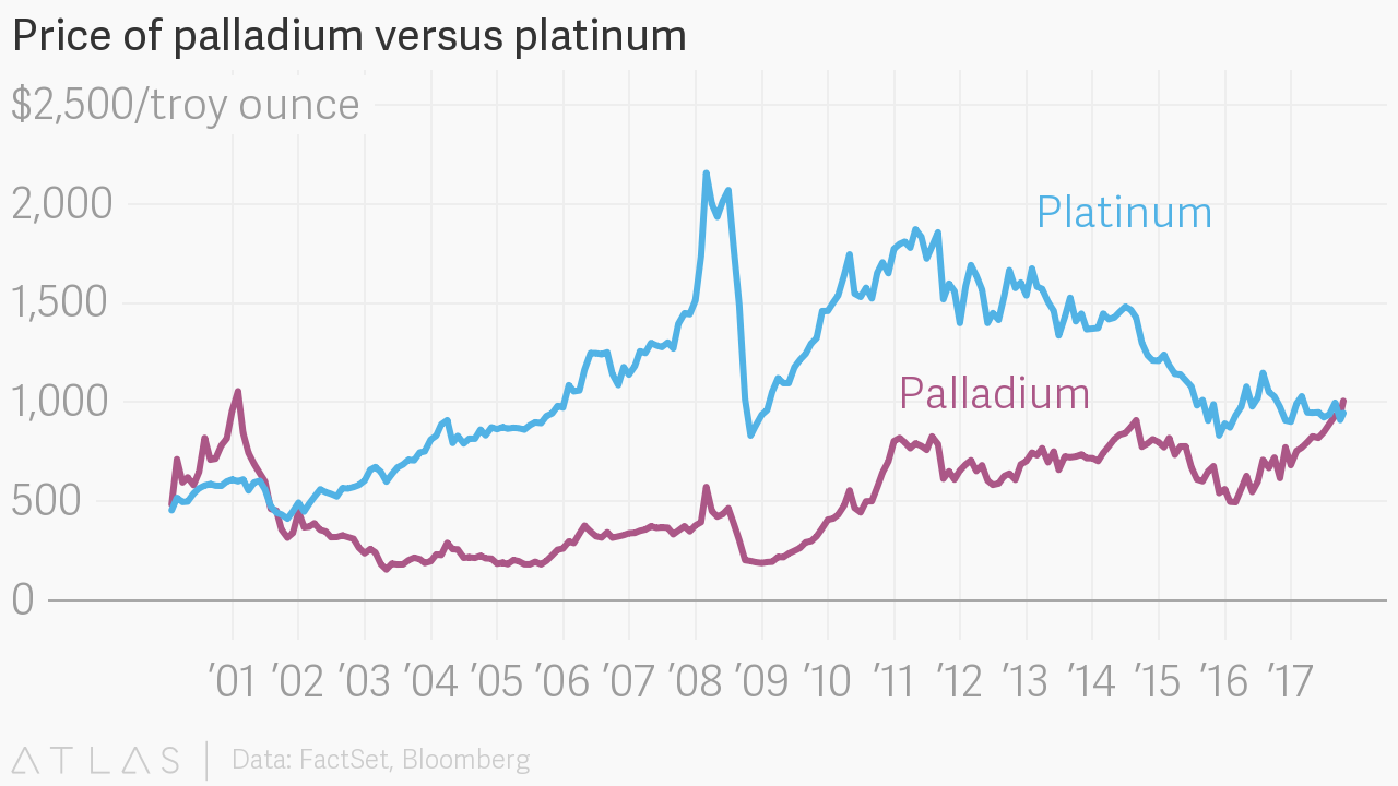 Price of palladium versus platinum