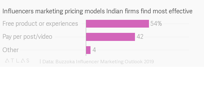 Influencers marketing pricing models Indian firms find most