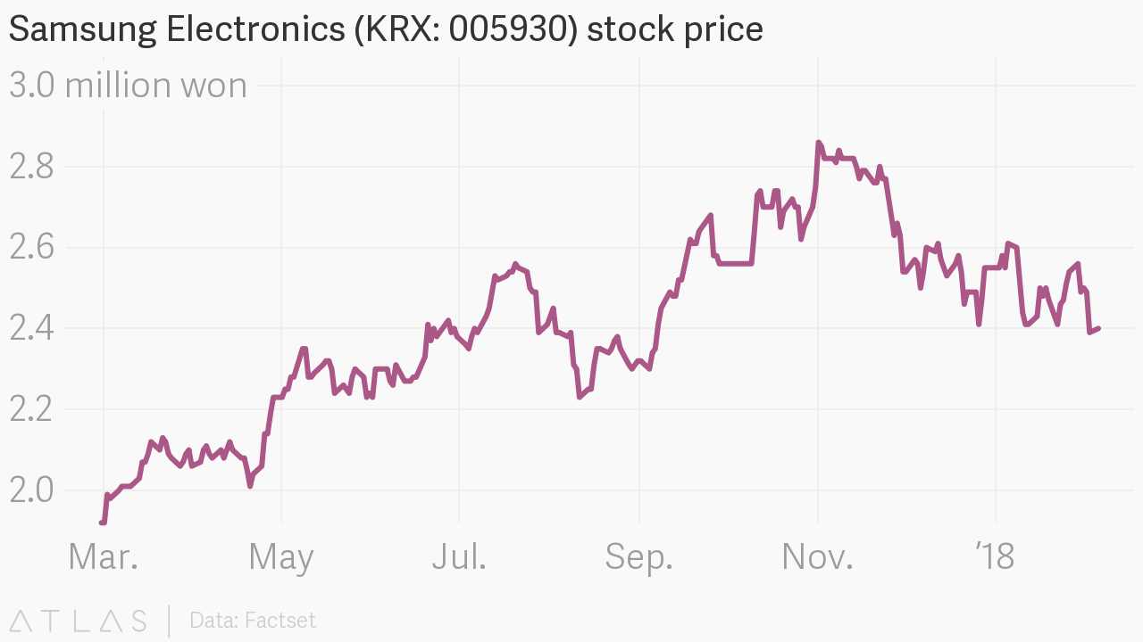 Samsung electronics krx 005930 stock price