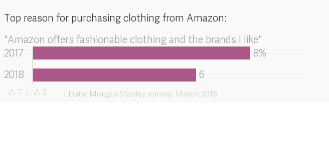 People buy clothes on Amazon because they're basic, not fashionable