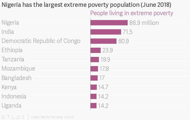 Nigeria's has the highest rate of extreme poverty globally — Quartz