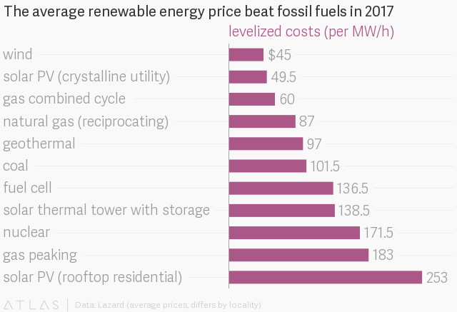 Solar and wind are now the cheapest energy around—unless you ... - Quartz Solar and wind are now the cheapest energy around—unless you ... - Quartz atlas HyojqfzkG
