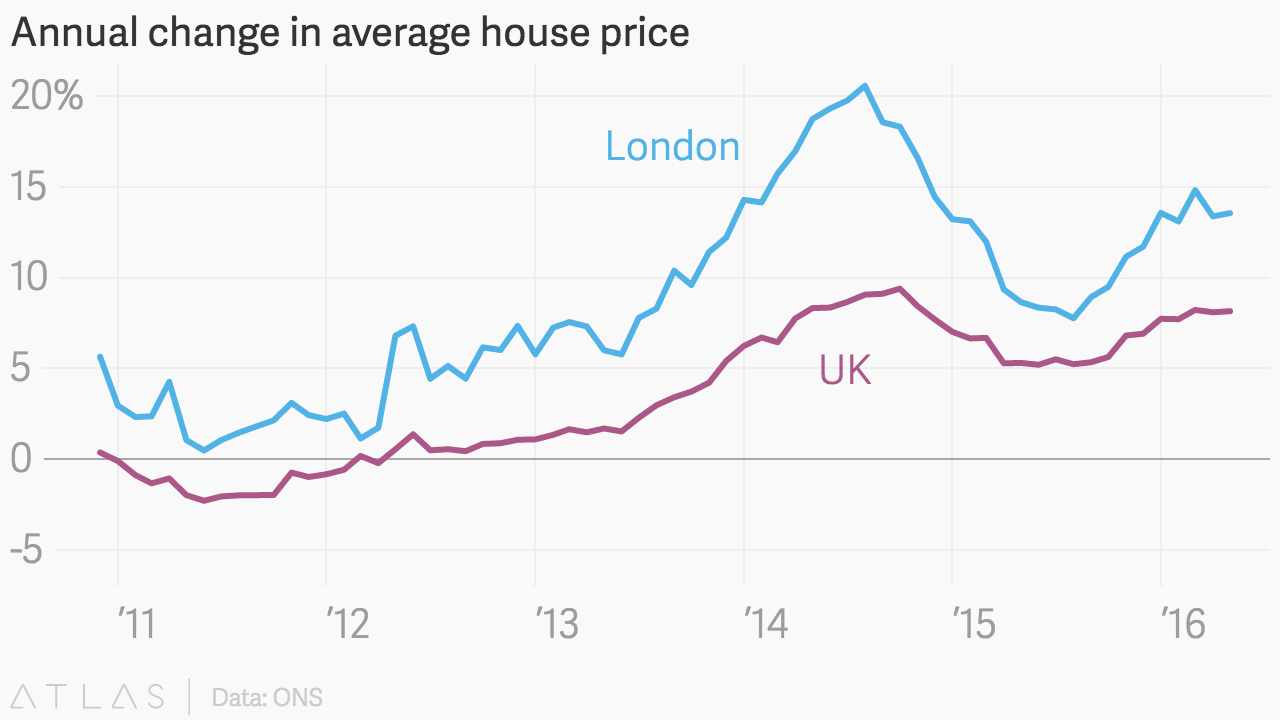 Annual Change In Average House Price