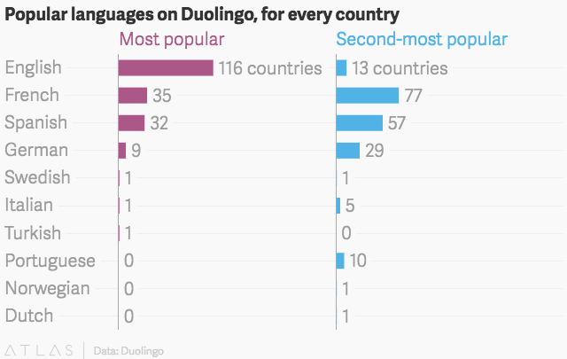 UV The Languages The World Is Trying To Learn According To - Most popular language in world after english