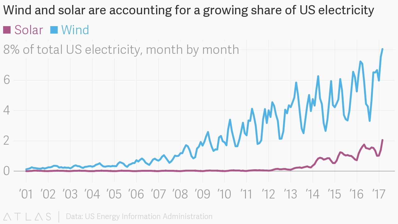 Wind And Solar Are Accounting For A Growing Share Of Us Electricity Diagram Embed Chart