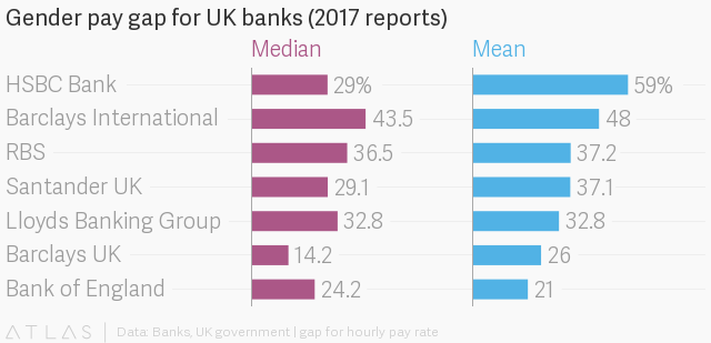 The biggest gender pay gap at a British bank has been
